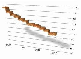 Graphique affichant une courbe descendante