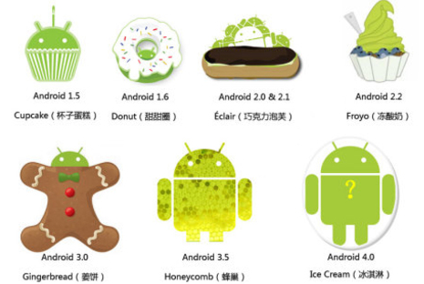 Android+code+name The code name of the Android operating system (OS)