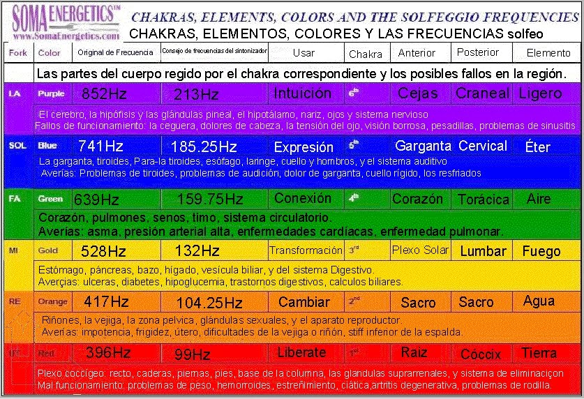 CHAKRAS, ELEMENTS, COLORS AND THE SOLFEGGIO FREQUENCIES...Click en imagen para descarga del *.pdf