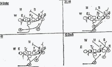 power_pro_yea buckeye football analysis the 2010 ohio state playbook part i the