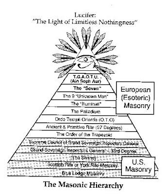 A Maçonaria é um culto satânico; tem como fim a destruição do cristianismo