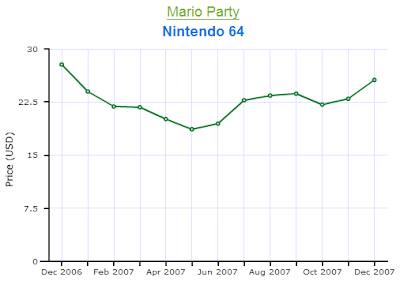 Mario Party Nintendo 64 Price Chart