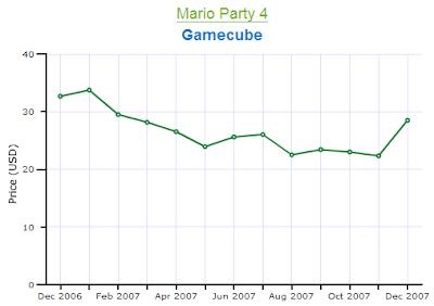 Mario Party 4 Gamecube Price Chart