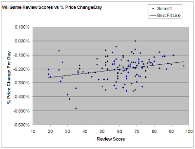 Wii Review Scores vs Resale Prices