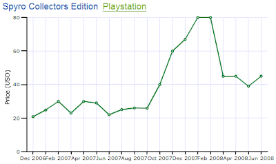 Spyro Collector's Edition PS1 Price Chart