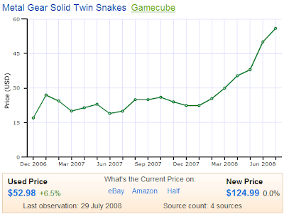 MGS Twin Snakes Price History