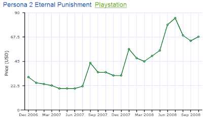 Persona 2 Price History