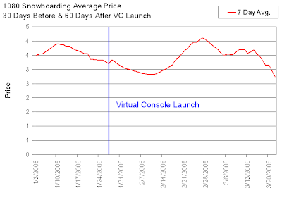 1080 Snowboarding Resale Value Before & After VC Launch
