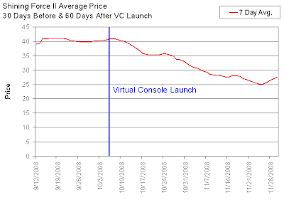 Shining Force II Resale Value Before & After VC Launch