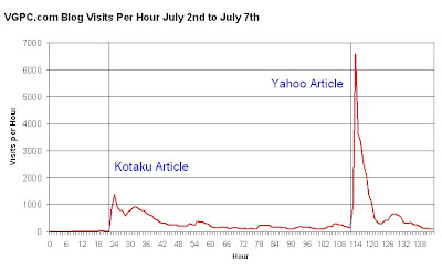 NWC Article Traffic Chart Hourly