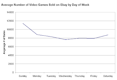 Average Number of Video Games Sold on Ebay by Day of Week