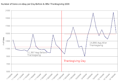 Sales on Ebay After Thanksgiving with Averages