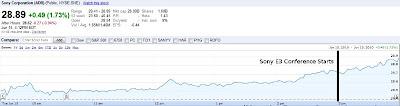 Sony E3 Stock Price