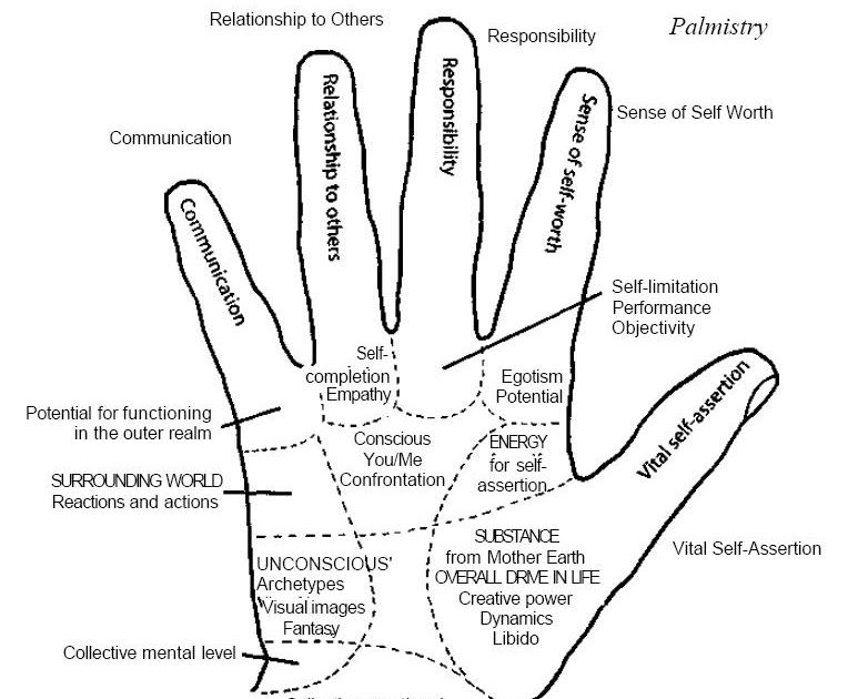 an indian art  palmistry and yoga mudras