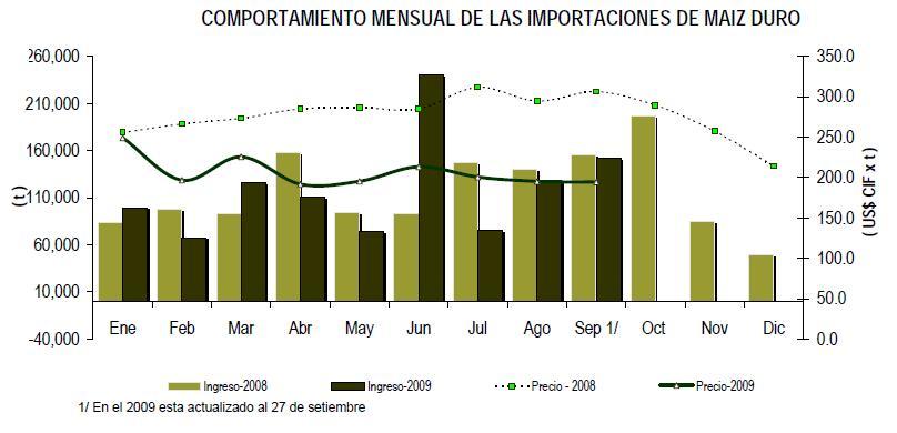 GRAFICO ESTADISTICO DEL COMPORTAMIENTO MENSUAL DE LAS IMPORTACIONES PERIODO 2008-2009