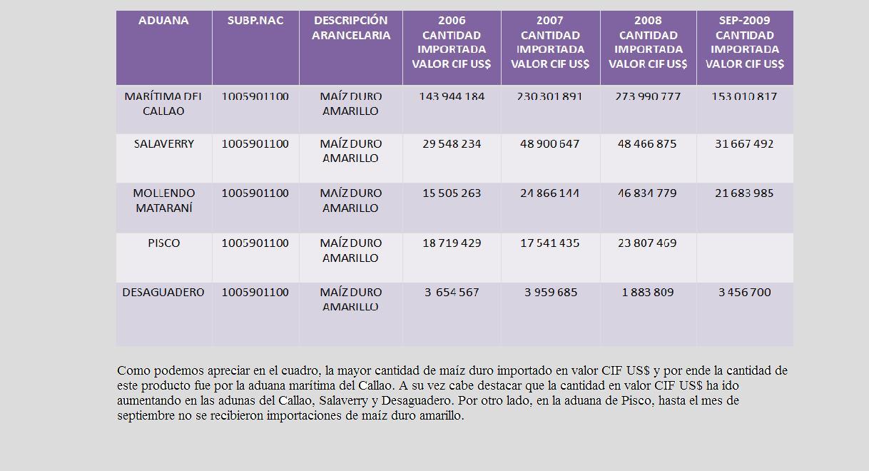 IMPORTACIONES PERUANAS DE MAÍZ DURO AMARILLO POR LAS PRINCIPALES ADUANAS