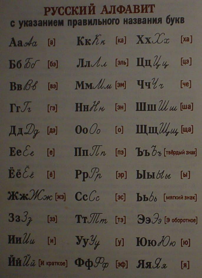 Русские буквы алфавита в картинках