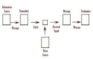contoh model westley maclean Disamping itu dalam makalah ini juga akan dibahas model-model komunikasi   melalui telefon, surat menyurat, merpakan contoh dalam teori ini  dan maclean , keduanya teoritisi komunikasi, merumuskan suatu model.