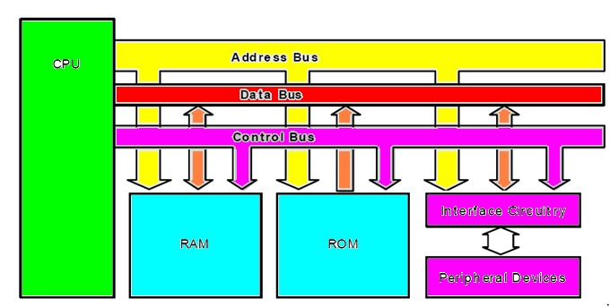 asteen: microprocessor: definition, Wiring block