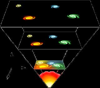 ¿Cómo morirá el universo?  Universe_expansion2