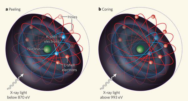 """Resultado de imagen de Electrones orbitándo el núcleo"""""""