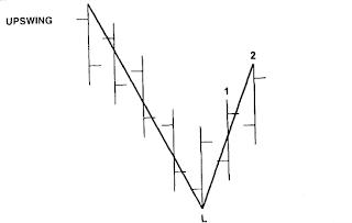 gann swing indicator