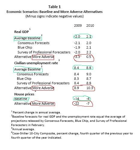 Stress Test Timothy Geithner: Chroniques Du Tsunami Financier: Chronique # 79: L'extase