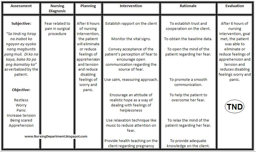 Nursing care plan for surgical Client تعلم هنا الابداع ...