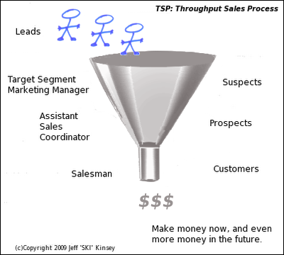 TSP: Throughput Sales Process