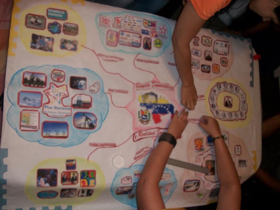 Creando el Mapa Mental