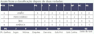 Copa Pernambuco: América perde ponto no tapetão
