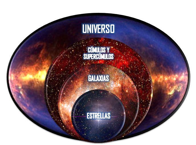 Resultado de imagen para Estructura del Universo