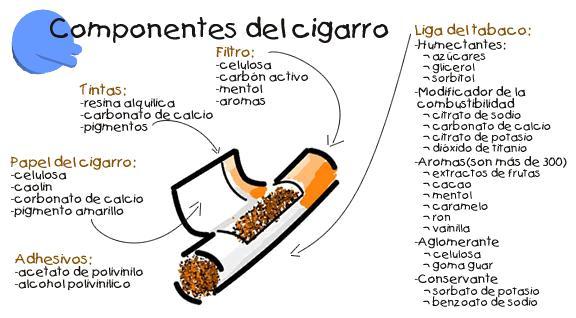 componentes del cigarrillo. cigarrillos en paquetes,