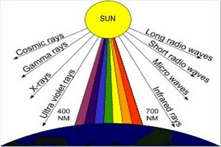 Smansa: Bahan Ajar Fisika: Spektrum Gelombang Elektromagnetik