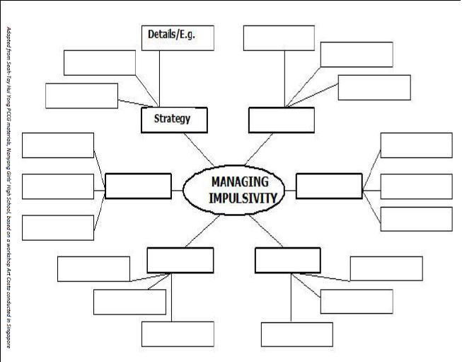 Aspire Managing Impulsivity