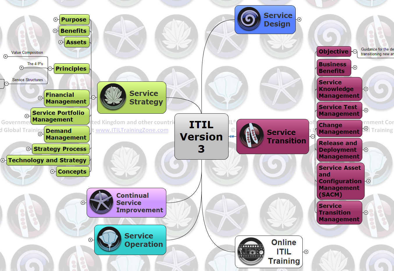 Itil certification mindmap zubkiewicz i think its excellent aid for anybody preparing for itil foundation certificate which helps in reviewing material and better comprehension of the subject xflitez Images