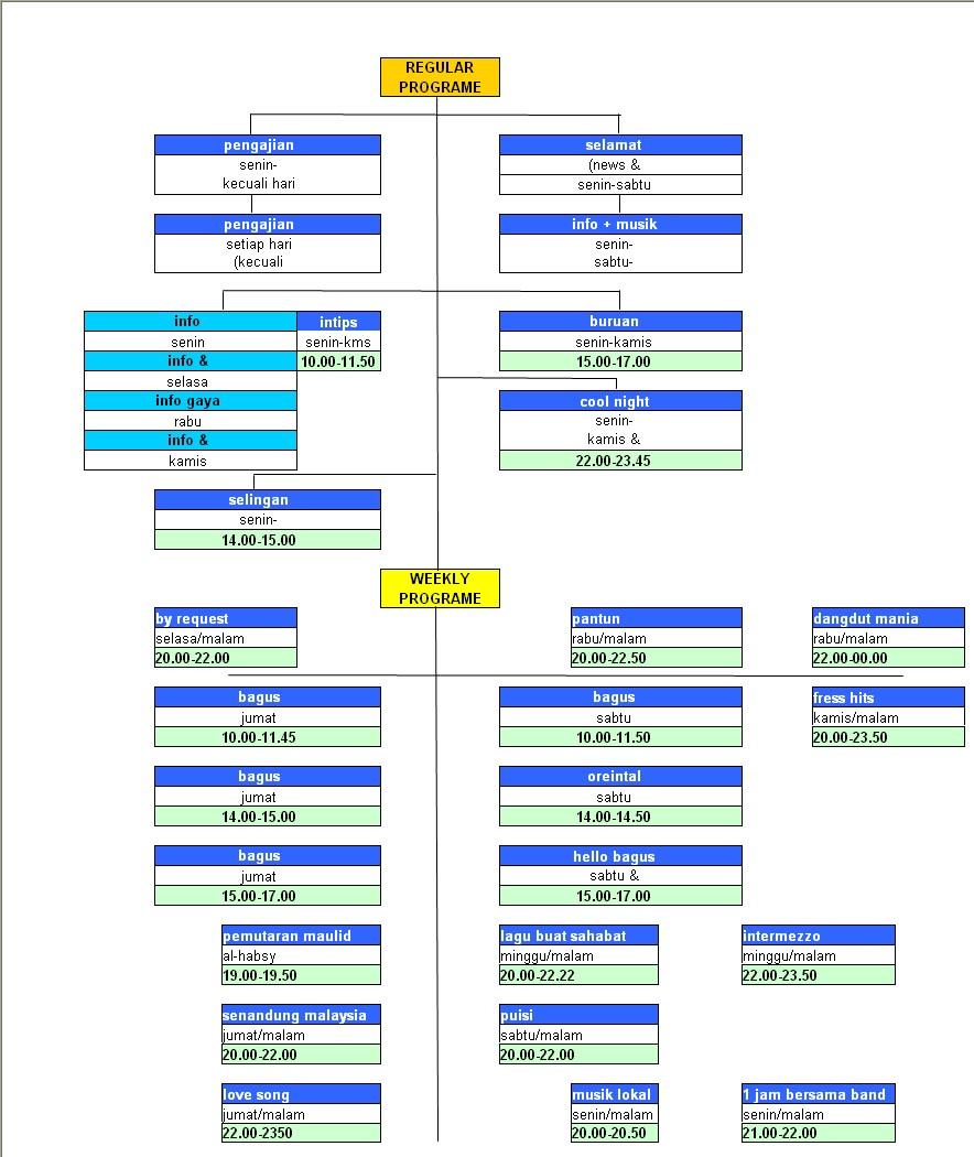 struktur radio bagus dan sketsa program
