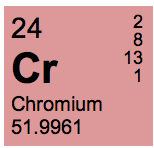 Chromium on the Periodic Table