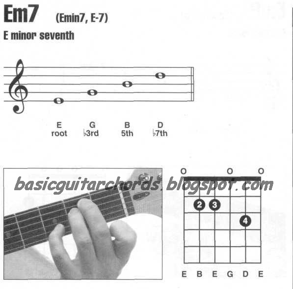 Guitar 3D  Basic Chords  Apps on Google Play