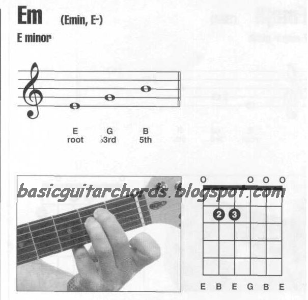 Basic Guitar Chords: Guitar Chords E minor--Em Guitar Chord