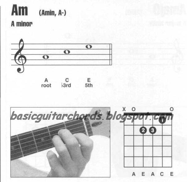 Basic Guitar Chords: Guitar Chords A minor--Am Guitar Chord