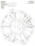 America&#39;s &#39;Sibly&#39; natal chart