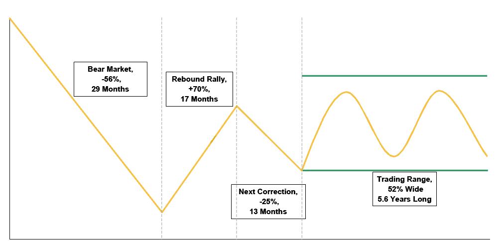 Secular Bear Markets Composite