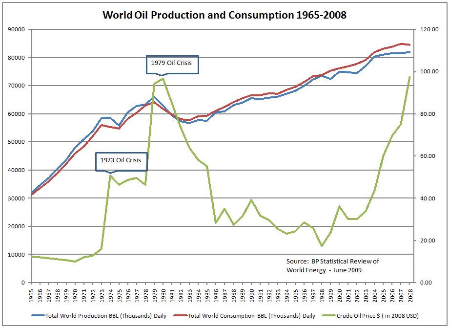 world oil demand essay Factors that will influence oil and gas supply and demand in the  the global demand for oil in 2000 was 76 million barrels per  the world oil reserves have.