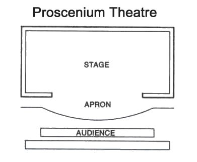 Mazia Laddour: Staging Types. Theatre Stage Layout