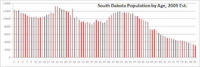 SD Population by Age 2009