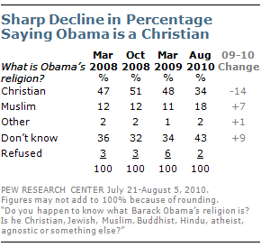 Pew Survey on Obama's religion, March 2008 thru Aug 2010