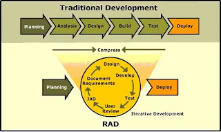 engineering assignment rapid application development rad model