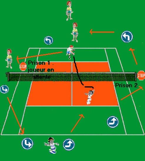 Green life evere t c nos cours de tennis for Cours de tennis en ligne