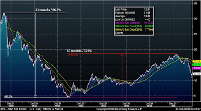 For the Love of the Market: Fun with Charts: Stock Market 1929 - 1942 vs. 2000 - 2013